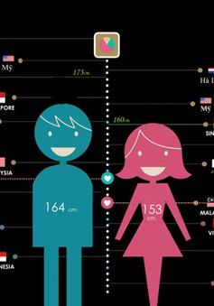 Những con số thú vị về chiều cao của người dân ở khắp thế giới
