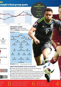 EURO 2016, Nga – Xứ Wales: Thế chân tường! (2h00 ngày 21/6 trên VTV6 & VTV6HD)