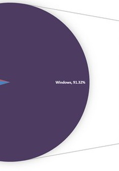 2015: Windows 10 chiếm chưa đến 10% thị phần