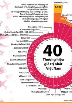 Forbes Việt Nam công bố danh sách 40 thương hiệu công ty giá trị nhất