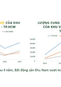 """TP.HCM: Bất động sản khu Nam """"vượt mặt"""" khu Đông"""