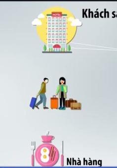 Loay hoay chuyển đổi mô hình số, doanh nghiệp du lịch mất cơ hội