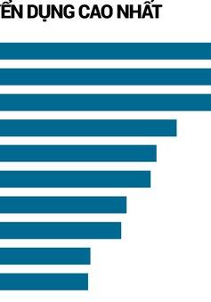 Quý 1/2017, nhu cầu tuyển dụng nhân lực IT tăng mạnh