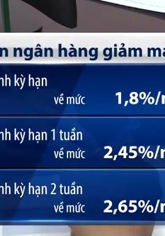 Lãi suất liên ngân hàng lại quay đầu giảm mạnh