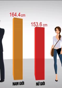 Nam giới Việt Nam trong nhóm 20 nước có chiều cao thấp nhất thế giới