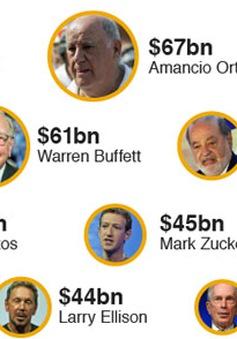 Tài sản 8 người giàu nhất bằng của nửa dân số nghèo thế giới: So sánh khập khiễng?