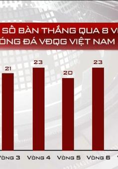Những con số đáng chú ý sau vòng 8 giải bóng đá VĐQG 2017