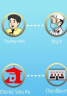 TP.HCM sẽ truy xuất nguồn gốc thịt và trứng từ ngày 1/9