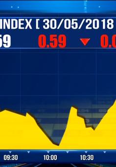 Chứng khoán ngày 30/5: VN-Index lại mang sắc đỏ