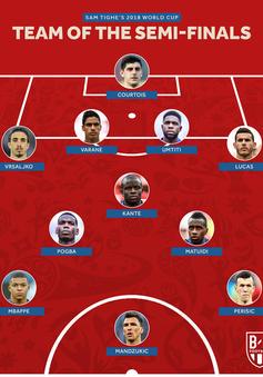 Đội hình tiêu biểu vòng bán kết FIFA World Cup™ 2018