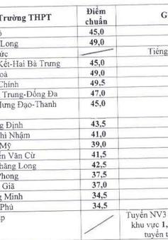 Danh sách 35 trường công lập ở Hà Nội hạ điểm chuẩn vào lớp 10