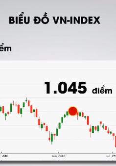 Áp lực chốt lời tăng mạnh về cuối phiên, VN-Index mất mốc 1.000 điểm