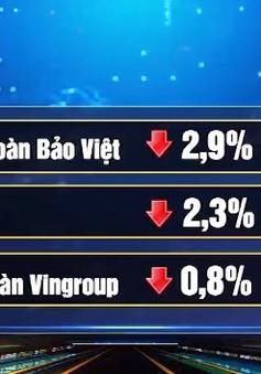 VN-Index mất hơn 4 điểm chỉ số