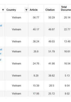 8 trường đại học Việt Nam vào bảng xếp hạng thế giới URAP 2019
