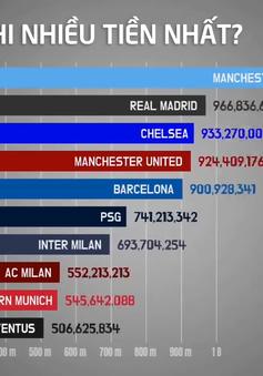 Đội bóng châu Âu nào chi tiêu nhiều nhất trong 27 năm qua?