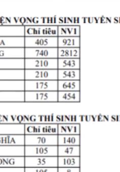 Tỷ lệ đăng ký tuyển sinh vào lớp 10 công lập tại TP.HCM tăng cao