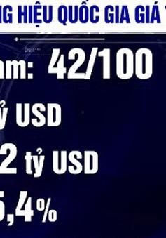 Thương hiệu quốc gia Việt Nam giá trị 247 tỷ USD