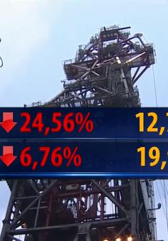 Giá dầu WTI lao dốc 25%