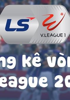 Infographic: Các số liệu thống kê Vòng 3 V.League 2020