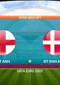 VIDEO Highlights: ĐT Anh 2-1 ĐT Đan Mạch | Bán kết UEFA EURO 2020