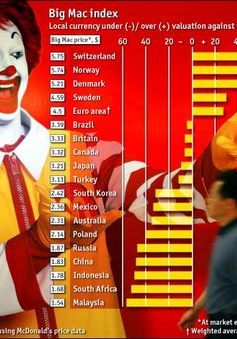 VND gia nhập chỉ số Big Mac