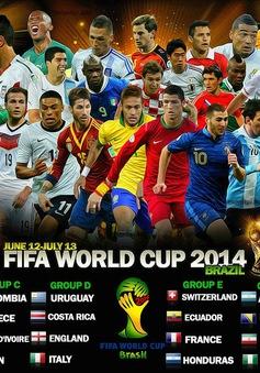 World Cup 2014 và những điều thú vị chưa biết