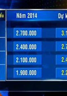 Hội đồng Tiền lương QG thống nhất phương án tăng lương tối thiểu 2015