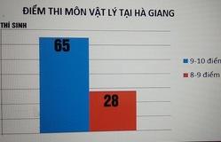 Khởi tố vụ án gian lận điểm thi ở Hà Giang