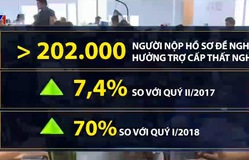 Số người nộp hồ sơ đề nghị hưởng trợ cấp thất nghiệp tăng mạnh
