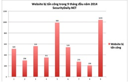 Tháng 9/2014: Hơn 1000 website Việt Nam bị tấn công