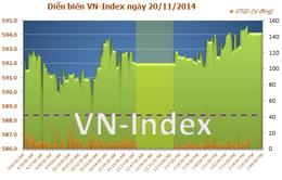 VNindex hồi phục, cổ phiếu BĐS dẫn đầu thị trường