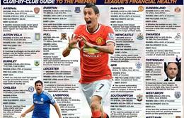 Chelsea, Man Utd chìm trong cảnh nợ nần
