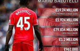Balotelli siêu tệ hại ở Liverpool khi quy đổi đóng góp ra tiền mặt