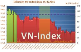 Thanh khoản thị trường thấp, VN-Index mất gần 5 điểm