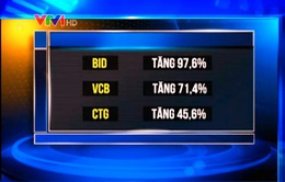 Nhóm cổ phiếu ngân hàng bật tăng ấn tượng
