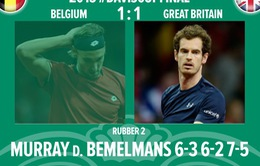 Murray níu giữ tham vọng vô địch Davis Cup cho Vương quốc Anh