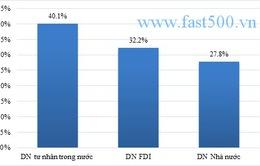 Công bố 500 DN tăng trưởng nhanh nhất Việt Nam năm 2015 (FAST500)