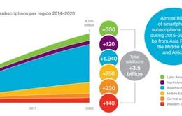 Năm 2020: Sẽ có 6 tỷ thuê bao smartphone