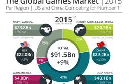 2015: Doanh thu ngành công nghiệp game toàn cầu sẽ tăng gần 10%