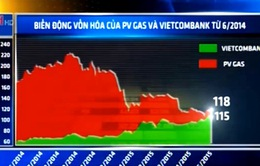 VCB sắp vượt qua GAS trở thành cổ phiếu vốn hóa lớn nhất thị trường