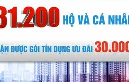 Giải ngân gói tín dụng 30.000 tỷ đồng mới đạt 45%