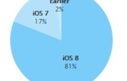 81% người dùng Apple cập nhật iOS 8.0