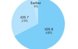 Người dùng iOS dễ dàng nâng cấp hệ điều hành hơn Android