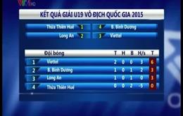 Kết quả VCK giải bóng đá U19 quốc gia: Viettel rộng cửa vào bán kết