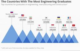 Việt Nam lọt vào top 10 thế giới về số lượng kỹ sư