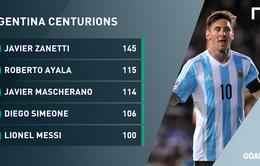 100 trận đấu thăng trầm của Messi trong màu áo Argentina