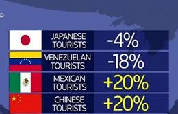 Mỹ: Đồng USD tăng ảnh hưởng tiêu cực tới ngành du lịch