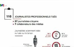 Gần 800 nhà báo thiệt mạng từ năm 2005