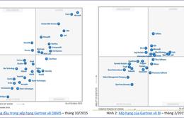 DBMS của Microsoft dẫn đầu bảng xếp hạng Gartner