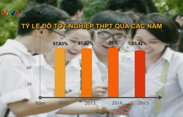 Tỷ lệ đỗ tốt nghiệp THPT 2015 thấp nhất trong vòng 4 năm
